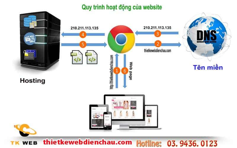 quy-trinh-hoat-dong-mot-website-thiet-ke-web-tai-dien-chau
